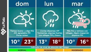 Clima La Plata